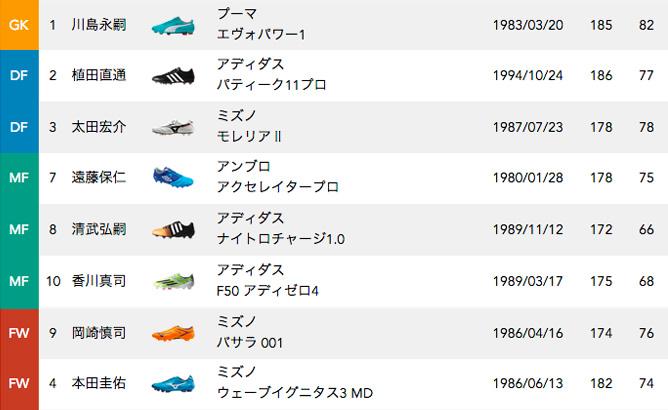 日本代表選手の着用スパイクリスト